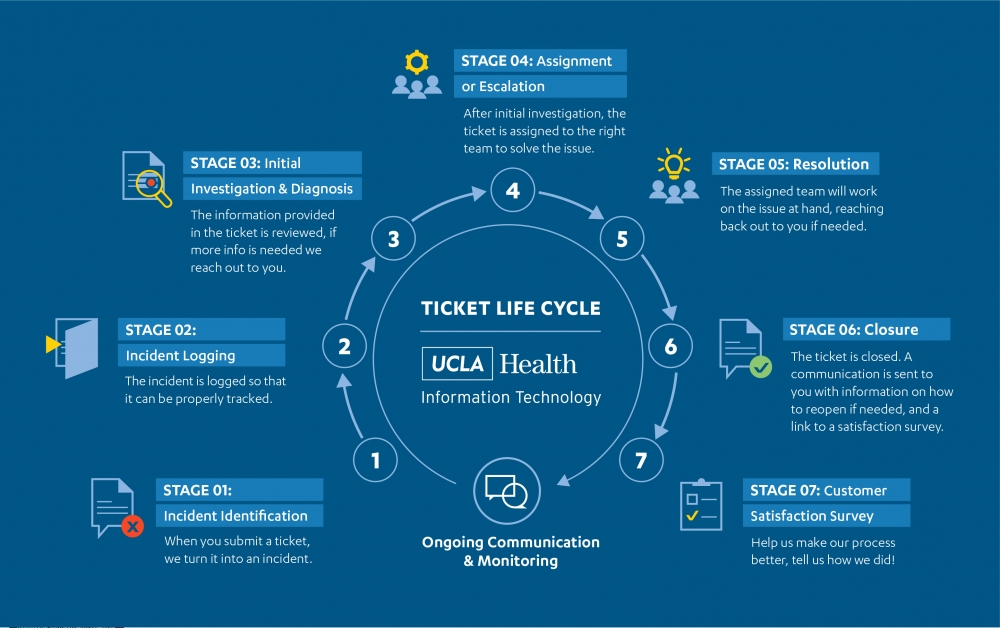 Ticket life cycle at UCLA Health IT
